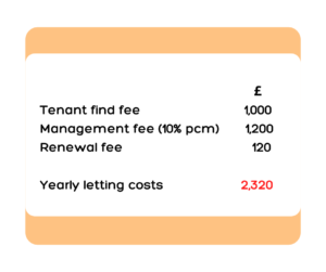 Letting costs